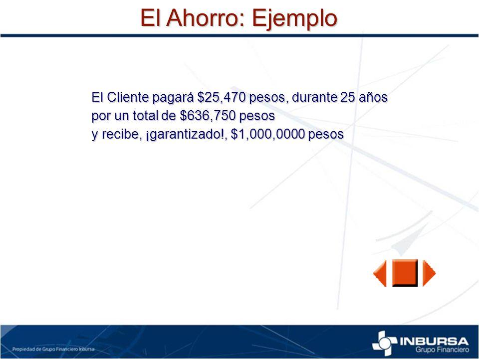 El Ahorro: Ejemplo El Cliente pagará $25,470 pesos, durante 25 años