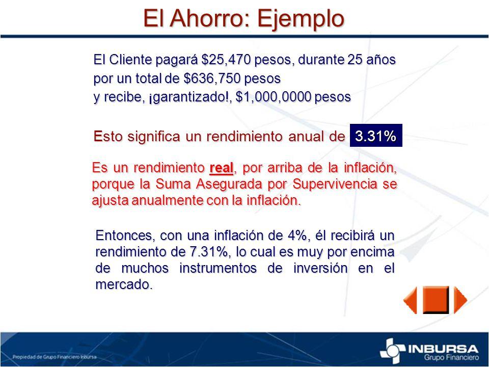 El Ahorro: Ejemplo Esto significa un rendimiento anual de 3.31%