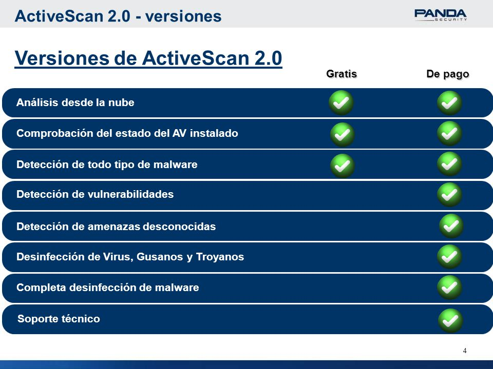 Versiones de ActiveScan 2.0