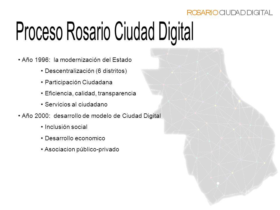 Proceso Rosario Ciudad Digital