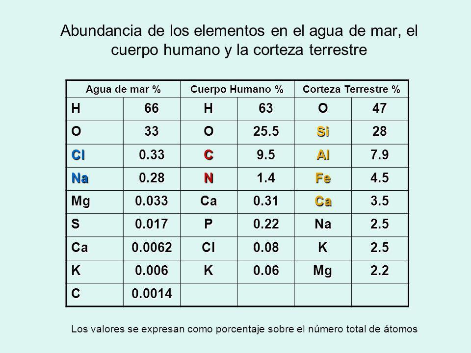 Abundancia de los elementos en el agua de mar, el cuerpo humano y la corteza terrestre