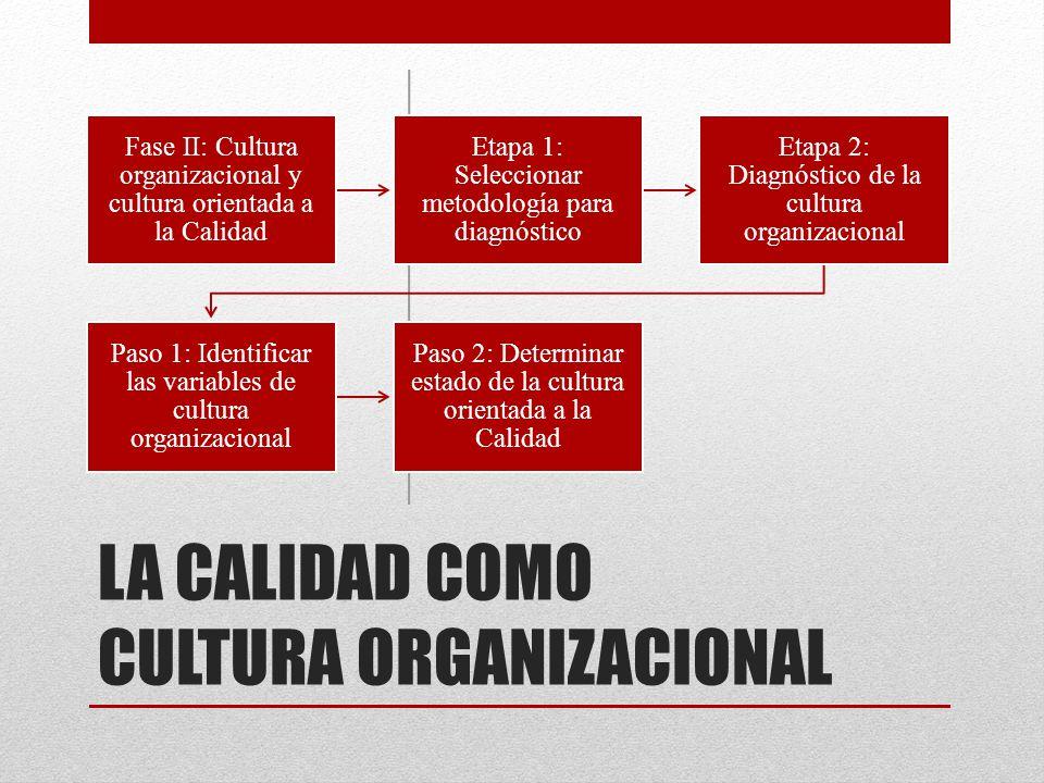 LA CALIDAD COMO CULTURA ORGANIZACIONAL