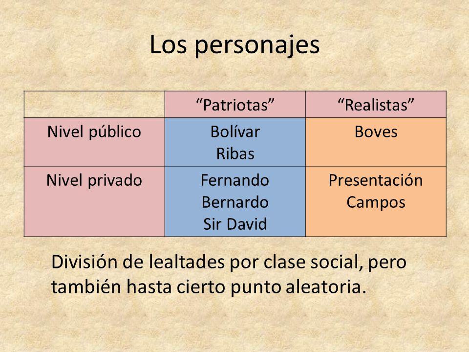 Los personajes Patriotas Realistas Nivel público. Bolívar. Ribas. Boves. Nivel privado. Fernando.