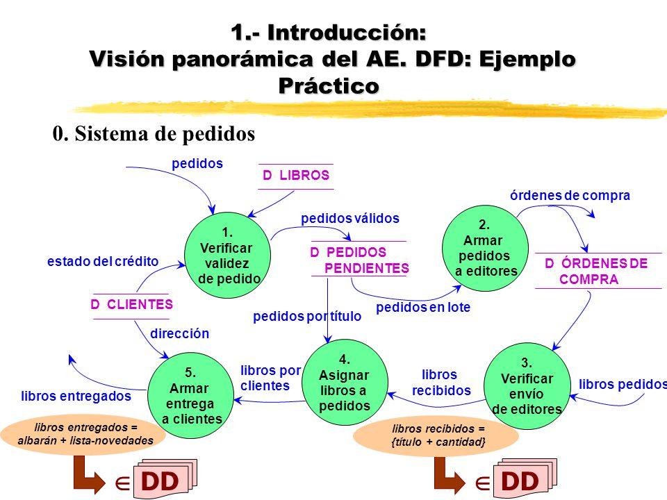 1.- Introducción: Visión panorámica del AE. DFD: Ejemplo Práctico