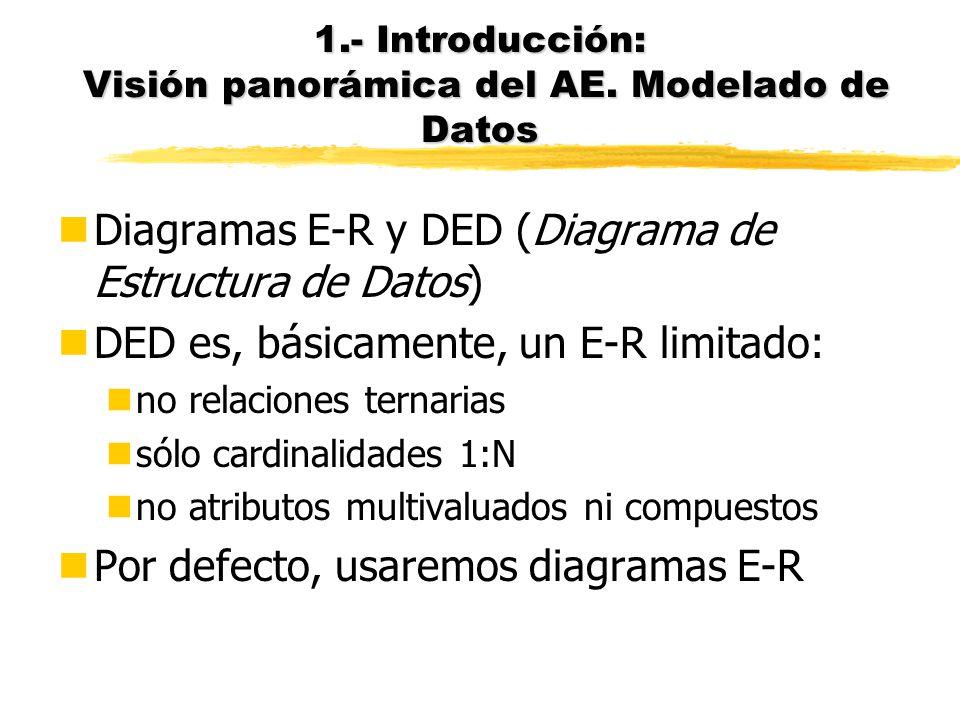 1.- Introducción: Visión panorámica del AE. Modelado de Datos