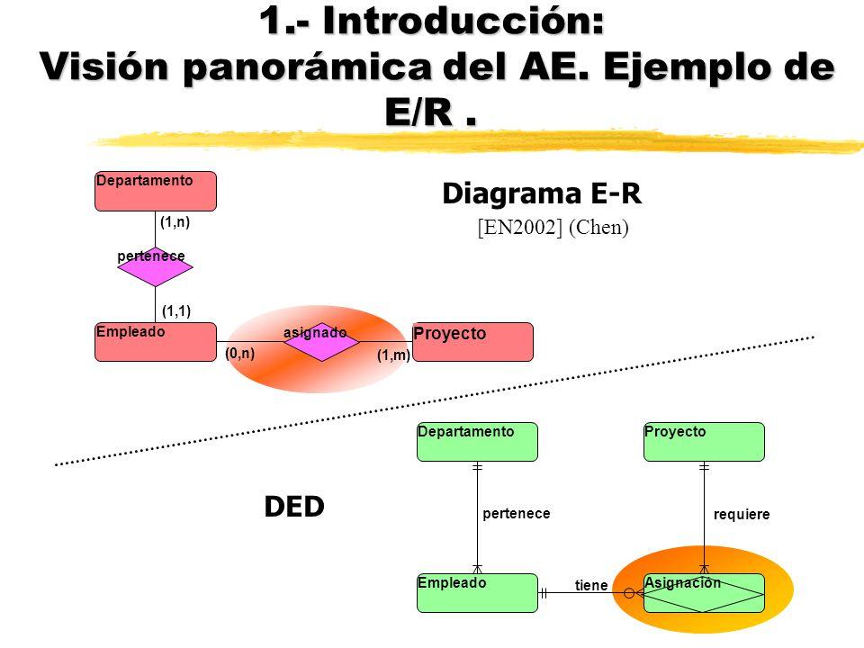 1.- Introducción: Visión panorámica del AE. Ejemplo de E/R .