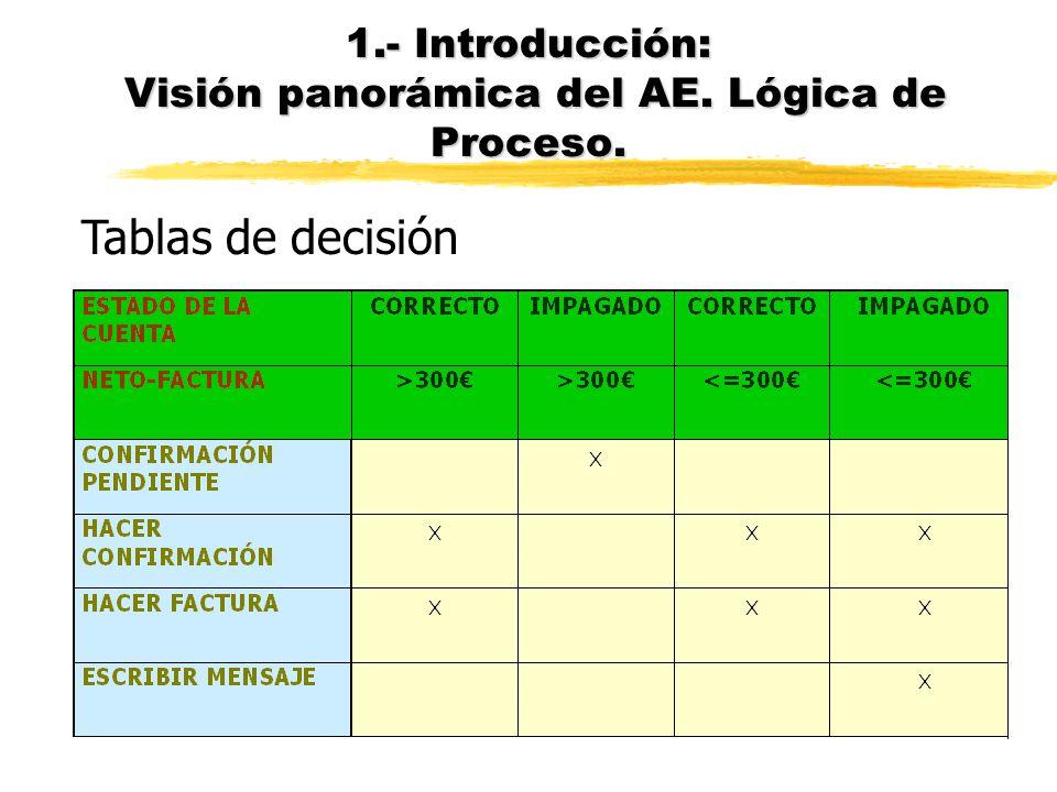 1.- Introducción: Visión panorámica del AE. Lógica de Proceso.