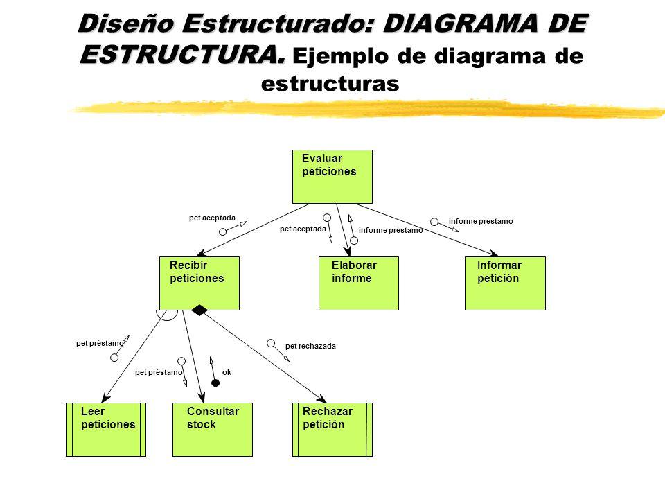 Diseño Estructurado: DIAGRAMA DE ESTRUCTURA