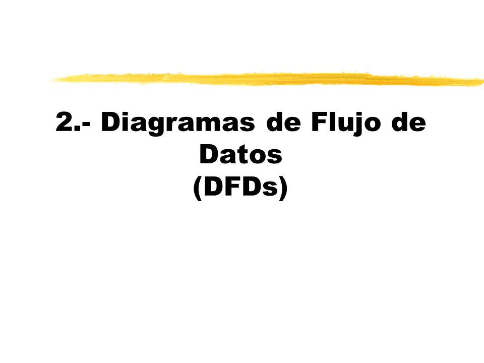 2.- Diagramas de Flujo de Datos (DFDs)