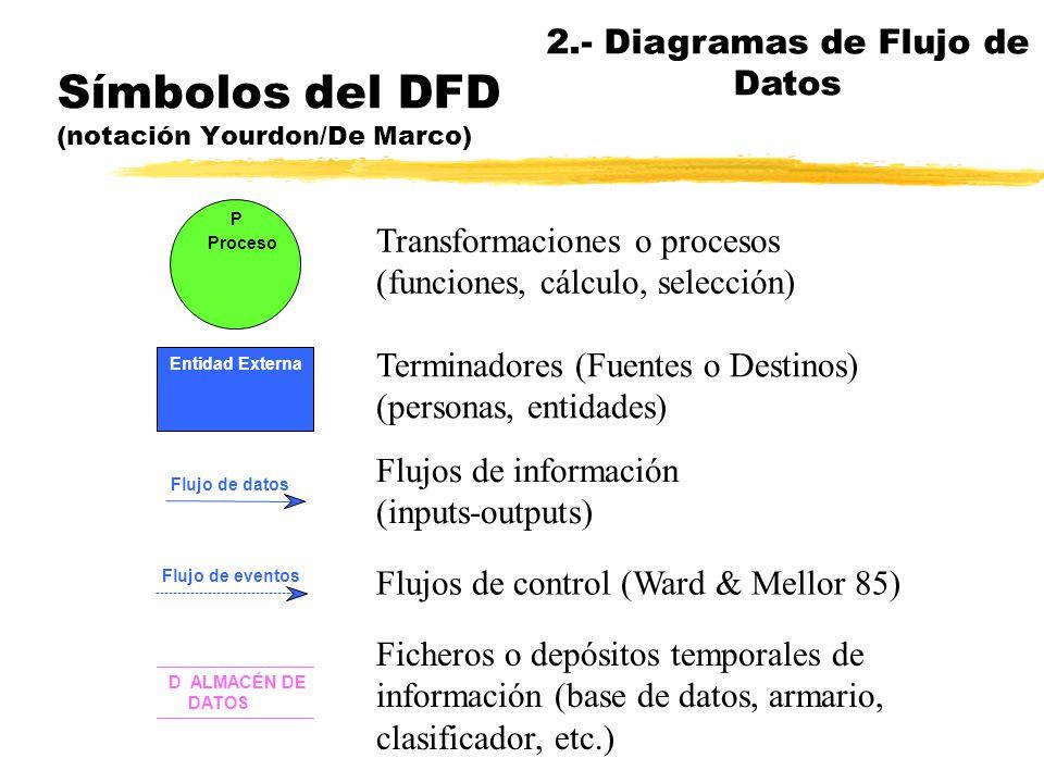 Símbolos del DFD (notación Yourdon/De Marco)