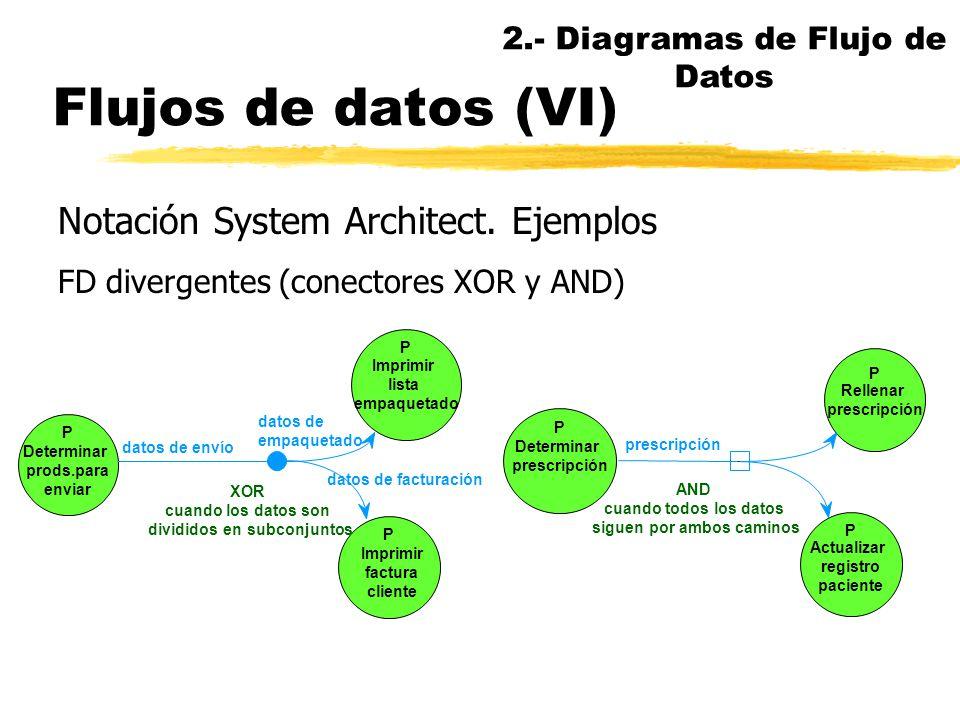 Flujos de datos (VI) Notación System Architect. Ejemplos