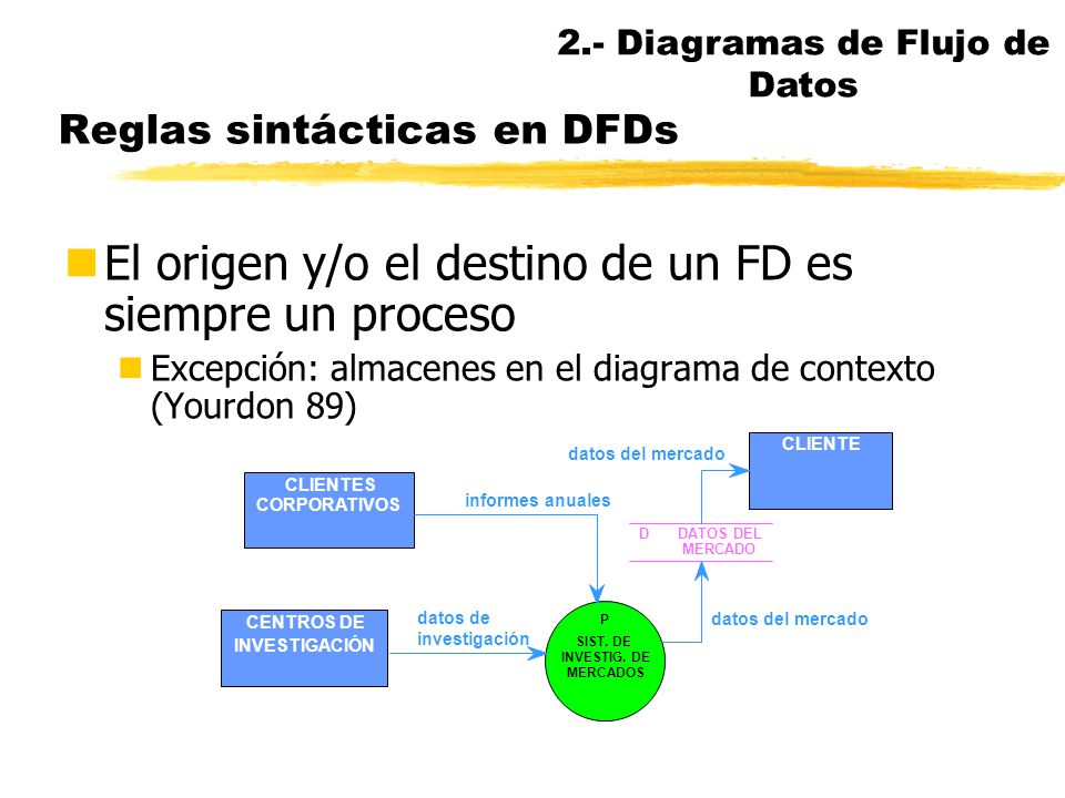 Reglas sintácticas en DFDs