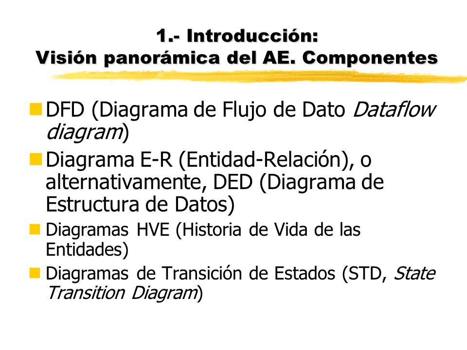 1.- Introducción: Visión panorámica del AE. Componentes