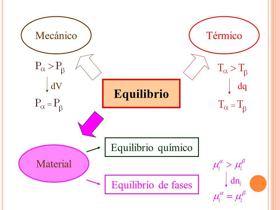 Equilibrio Mecánico Térmico Material Equilibrio químico