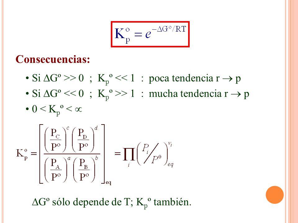 Consecuencias: Si DGº >> 0 ; Kpº << 1 : poca tendencia r ® p. Si DGº << 0 ; Kpº >> 1 : mucha tendencia r ® p.