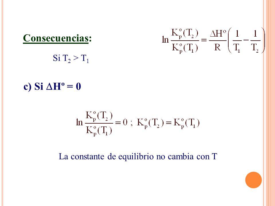 La constante de equilibrio no cambia con T