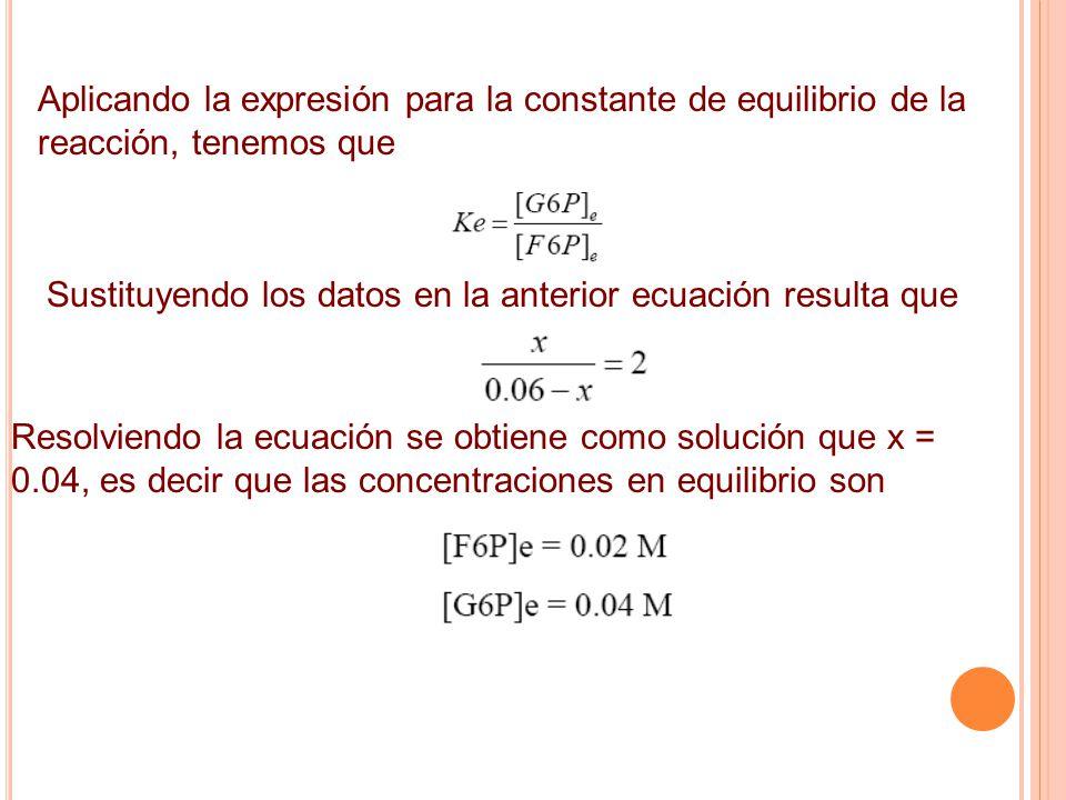 Aplicando la expresión para la constante de equilibrio de la reacción, tenemos que