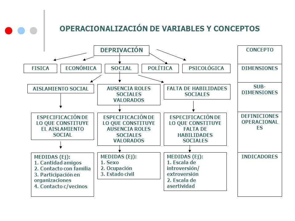 OPERACIONALIZACIÓN DE VARIABLES Y CONCEPTOS