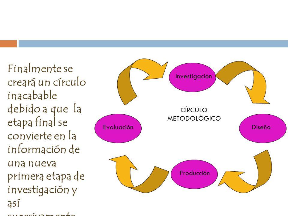 Finalmente se creará un círculo inacabable debido a que la etapa final se convierte en la información de una nueva primera etapa de investigación y así sucesivamente, que con el tiempo se habrá cimentado la imagen y tendrá una buena reputación.
