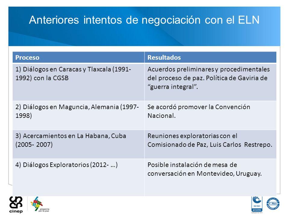 Anteriores intentos de negociación con el ELN