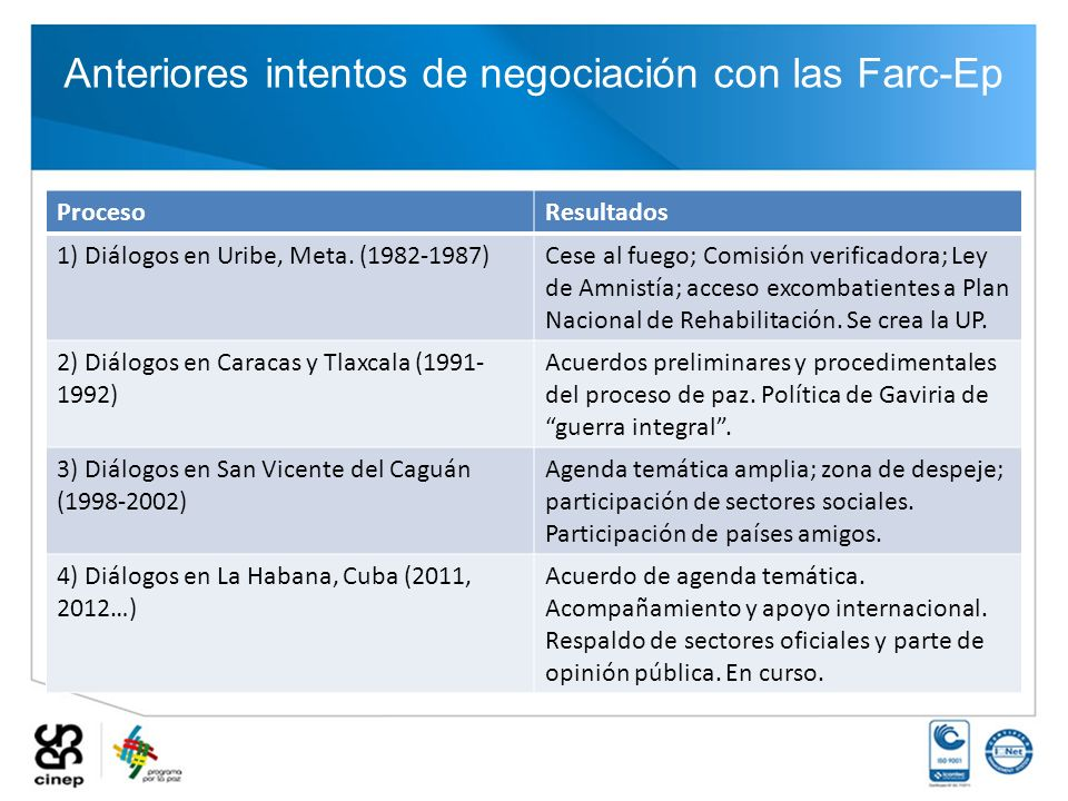 Anteriores intentos de negociación con las Farc-Ep