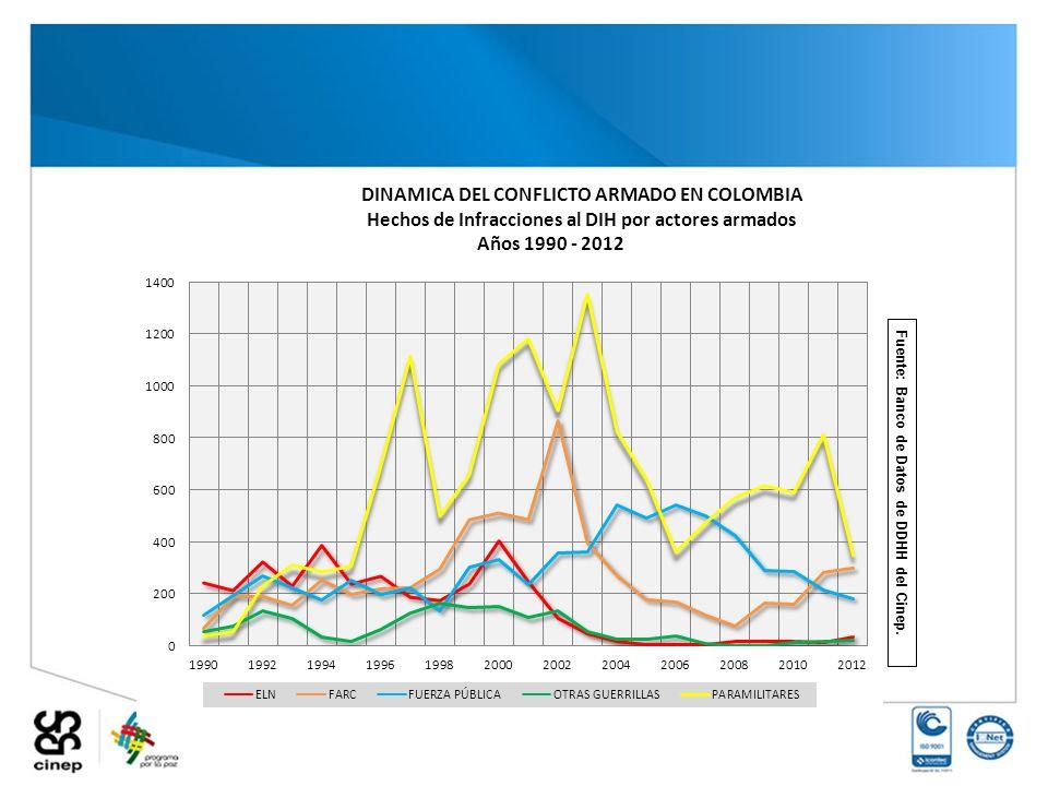 Fuente: Banco de Datos de DDHH del Cinep.