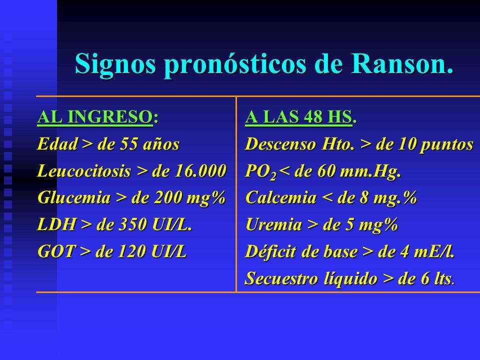 Signos pronósticos de Ranson.