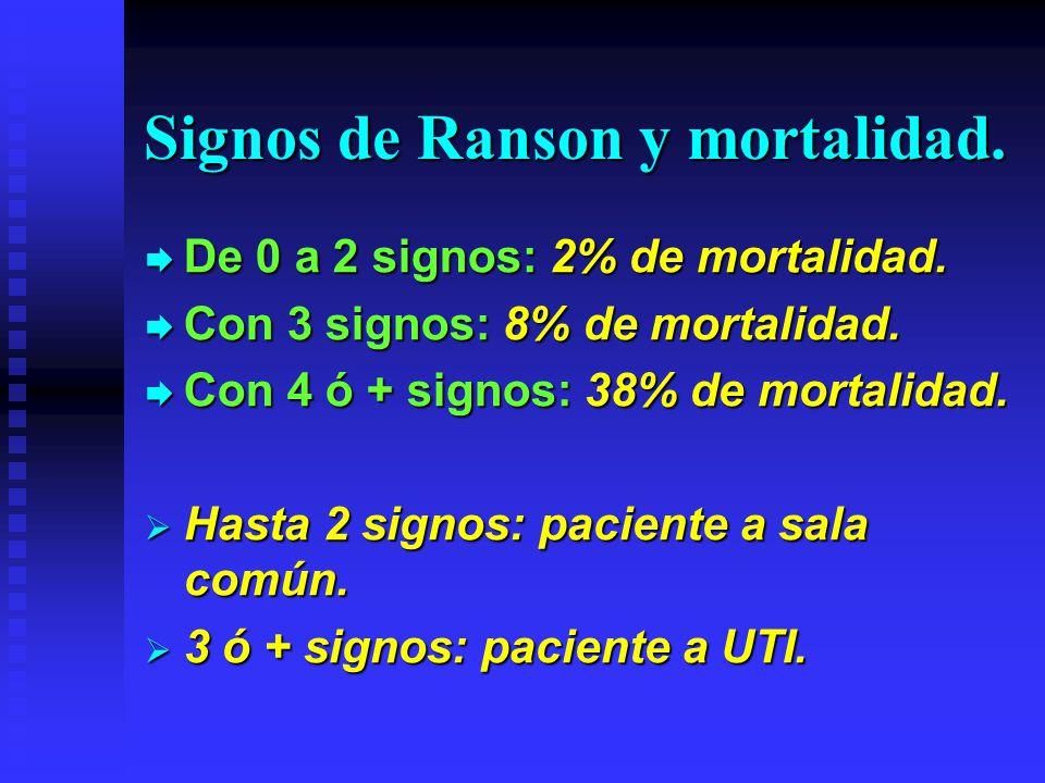 Signos de Ranson y mortalidad.