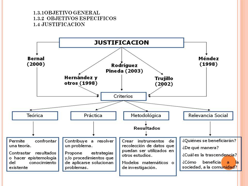 1.3.1OBJETIVO GENERAL 1.3.2 OBJETIVOS ESPECIFICOS 1.4 JUSTIFICACION