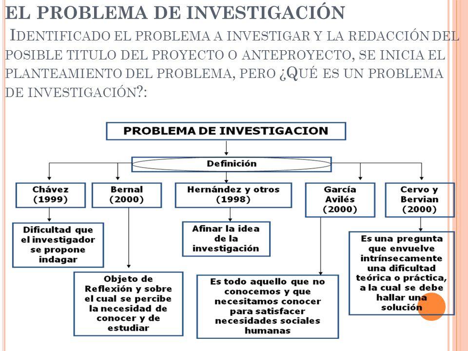EL PROBLEMA DE INVESTIGACIÓN Identificado el problema a investigar y la redacción del posible titulo del proyecto o anteproyecto, se inicia el planteamiento del problema, pero ¿Qué es un problema de investigación :