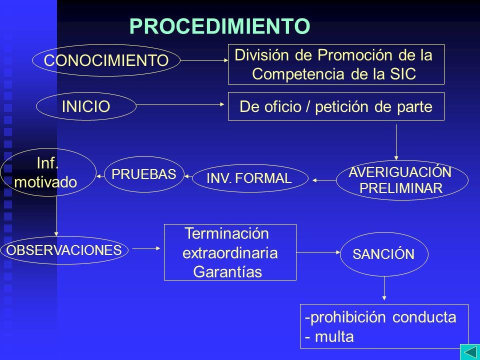 PROCEDIMIENTO CONOCIMIENTO División de Promoción de la