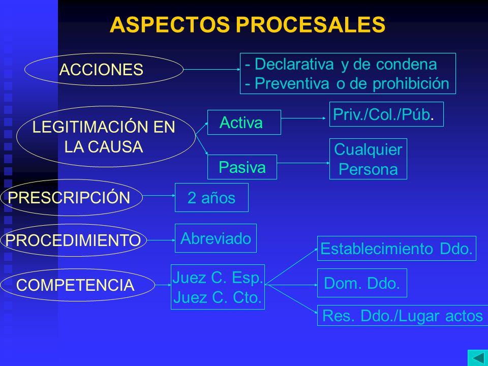 ASPECTOS PROCESALES ACCIONES - Declarativa y de condena