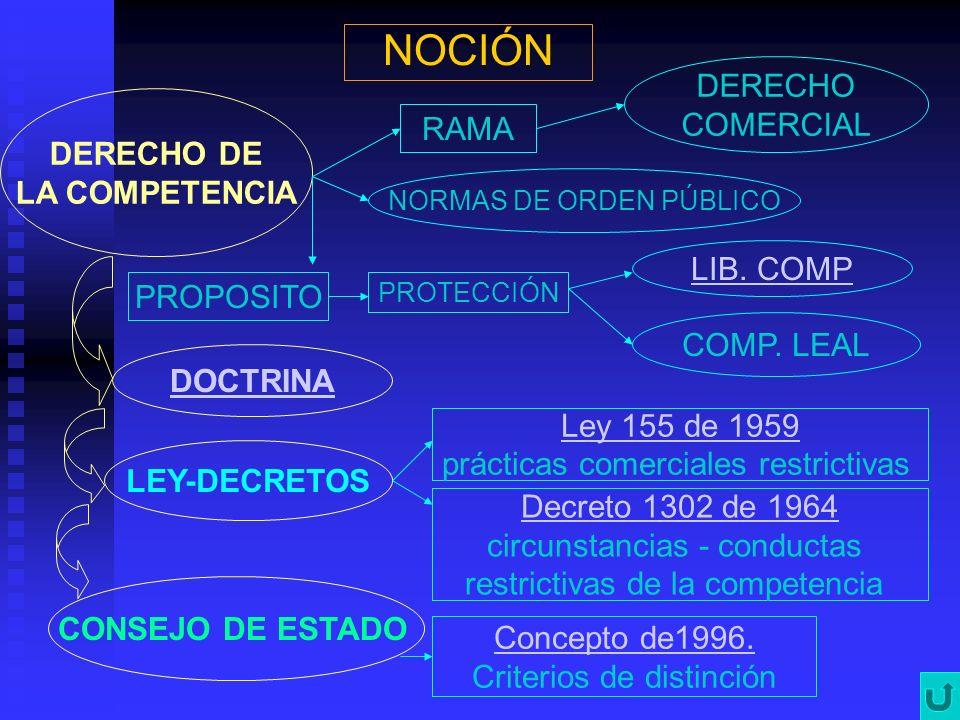NOCIÓN DERECHO COMERCIAL RAMA DERECHO DE LA COMPETENCIA LIB. COMP