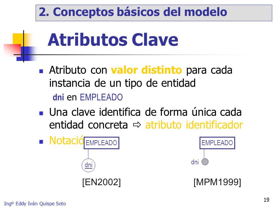 Atributos Clave 2. Conceptos básicos del modelo