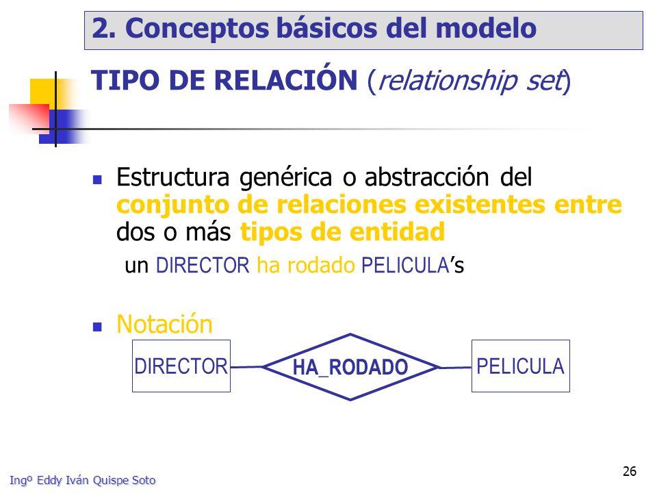 TIPO DE RELACIÓN (relationship set)