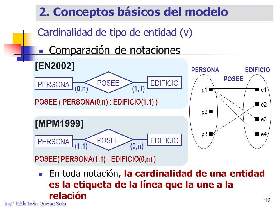 Cardinalidad de tipo de entidad (v)