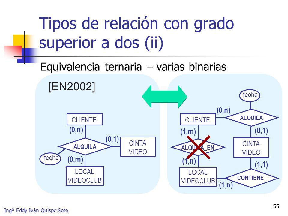 Tipos de relación con grado superior a dos (ii)