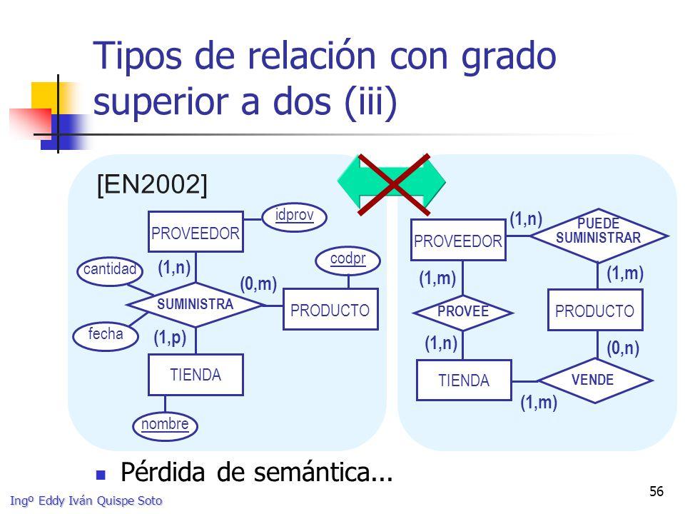 Tipos de relación con grado superior a dos (iii)