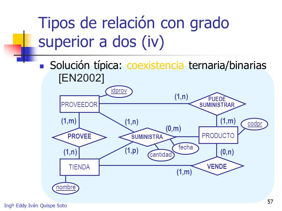Tipos de relación con grado superior a dos (iv)