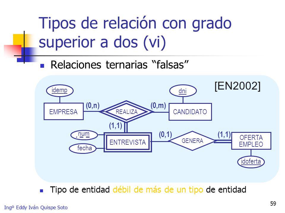 Tipos de relación con grado superior a dos (vi)