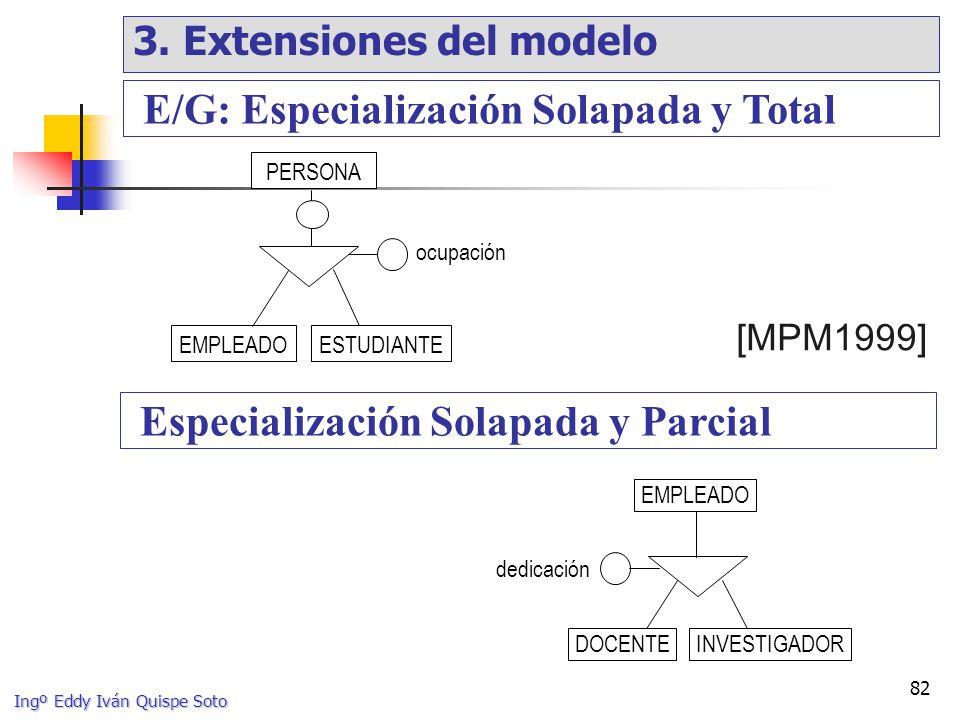 E/G: Especialización Solapada y Total