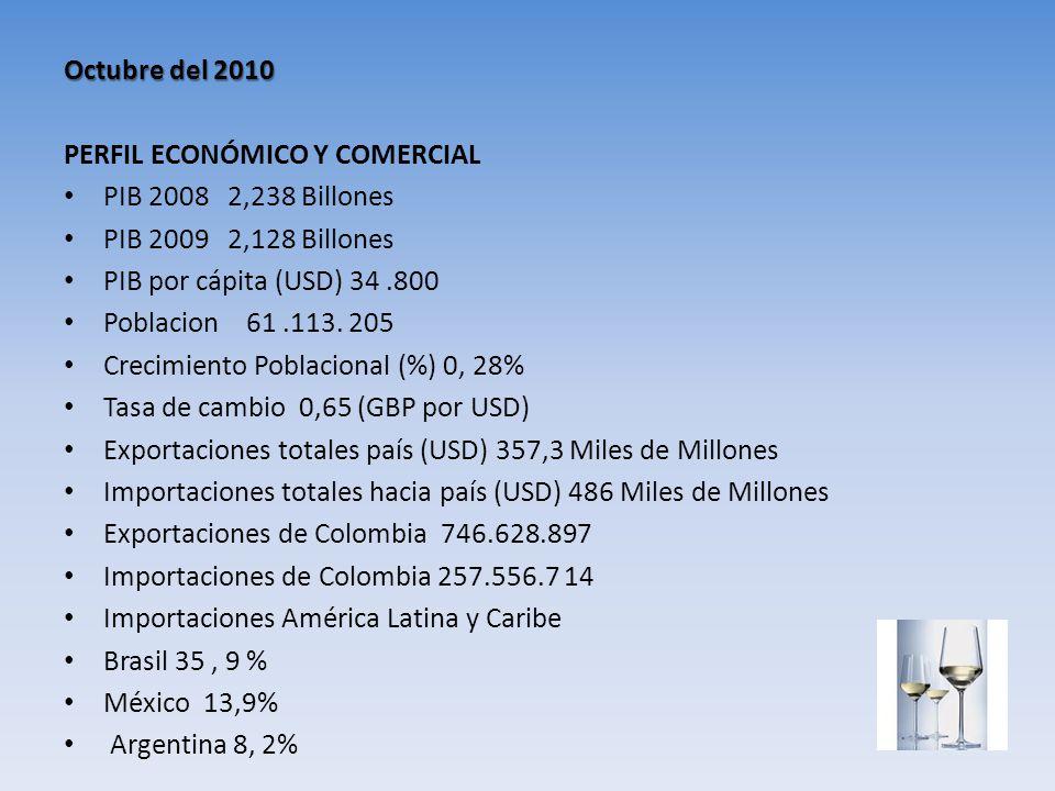 Octubre del 2010 PERFIL ECONÓMICO Y COMERCIAL. PIB 2008 2,238 Billones. PIB 2009 2,128 Billones.