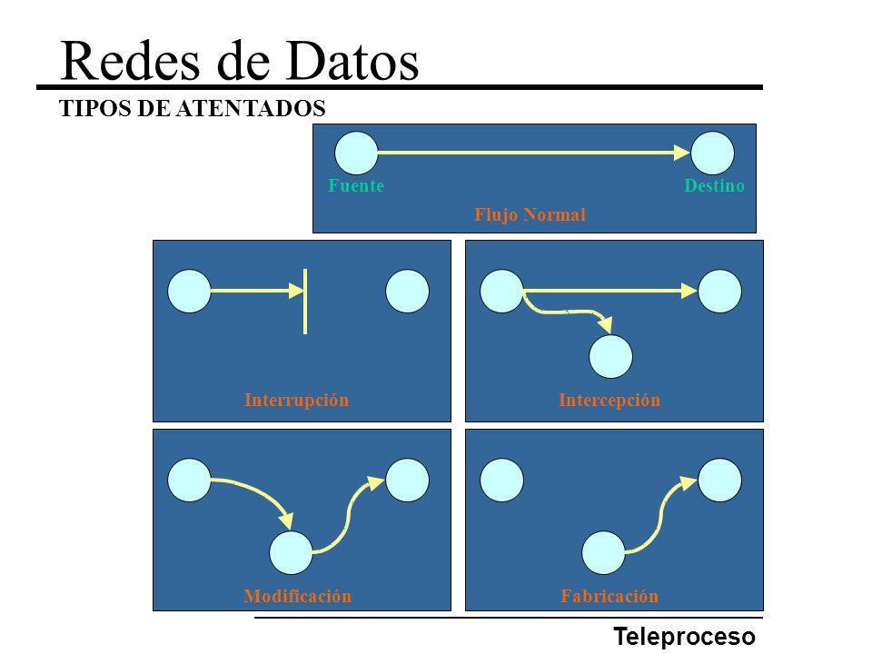 Redes de Datos TIPOS DE ATENTADOS Teleproceso Flujo Normal Fuente