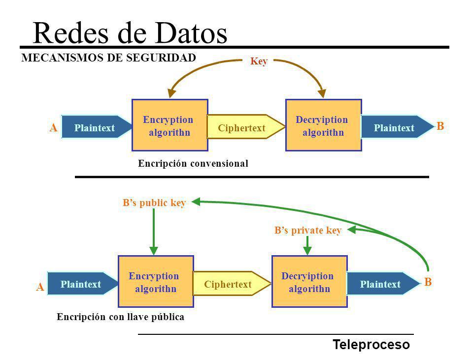 Redes de Datos Teleproceso MECANISMOS DE SEGURIDAD A B Plaintext