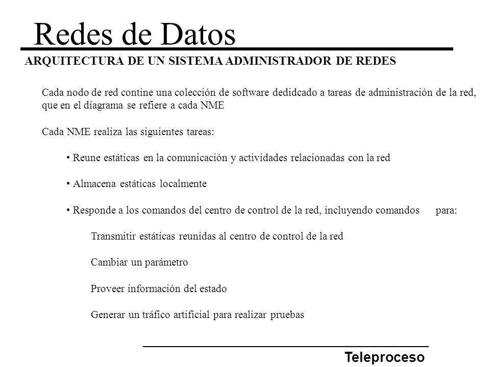 Redes de Datos Teleproceso