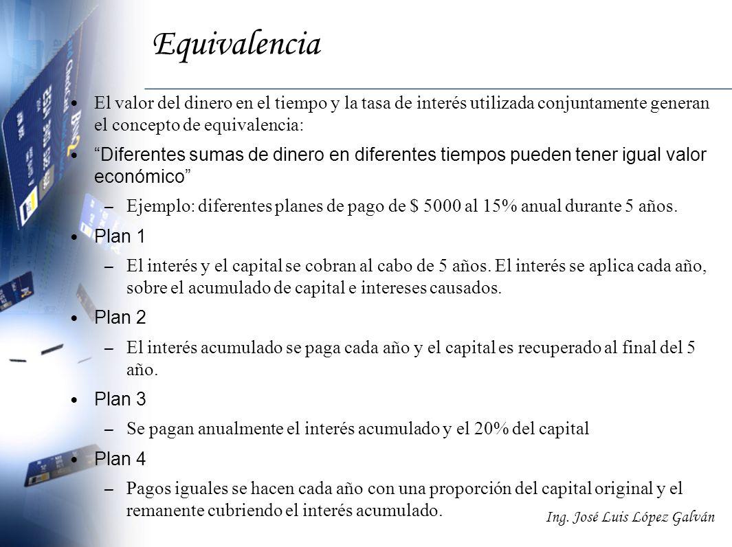 Equivalencia El valor del dinero en el tiempo y la tasa de interés utilizada conjuntamente generan el concepto de equivalencia: