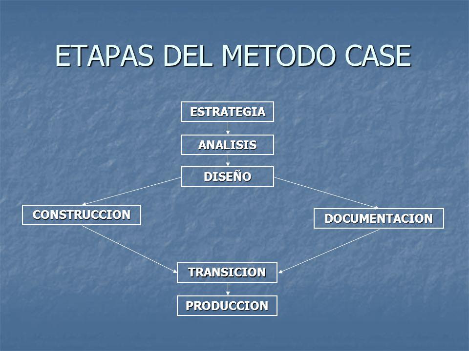 ETAPAS DEL METODO CASE ESTRATEGIA ANALISIS DISEÑO CONSTRUCCION