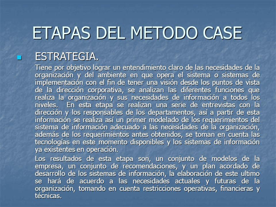 ETAPAS DEL METODO CASE ESTRATEGIA.