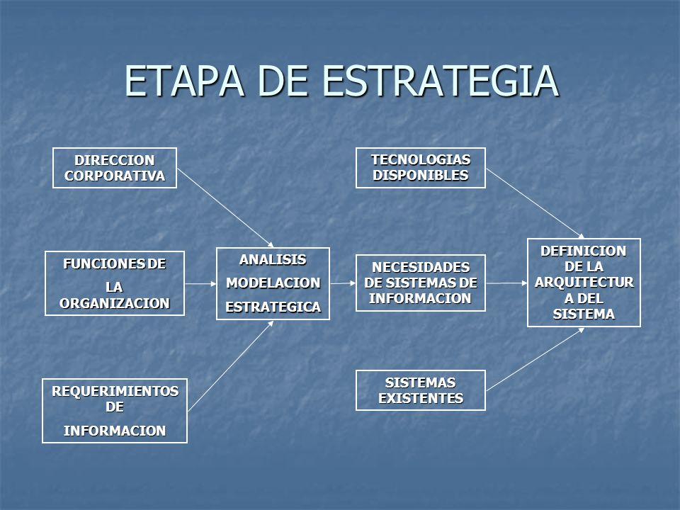 ETAPA DE ESTRATEGIA DIRECCION CORPORATIVA TECNOLOGIAS DISPONIBLES