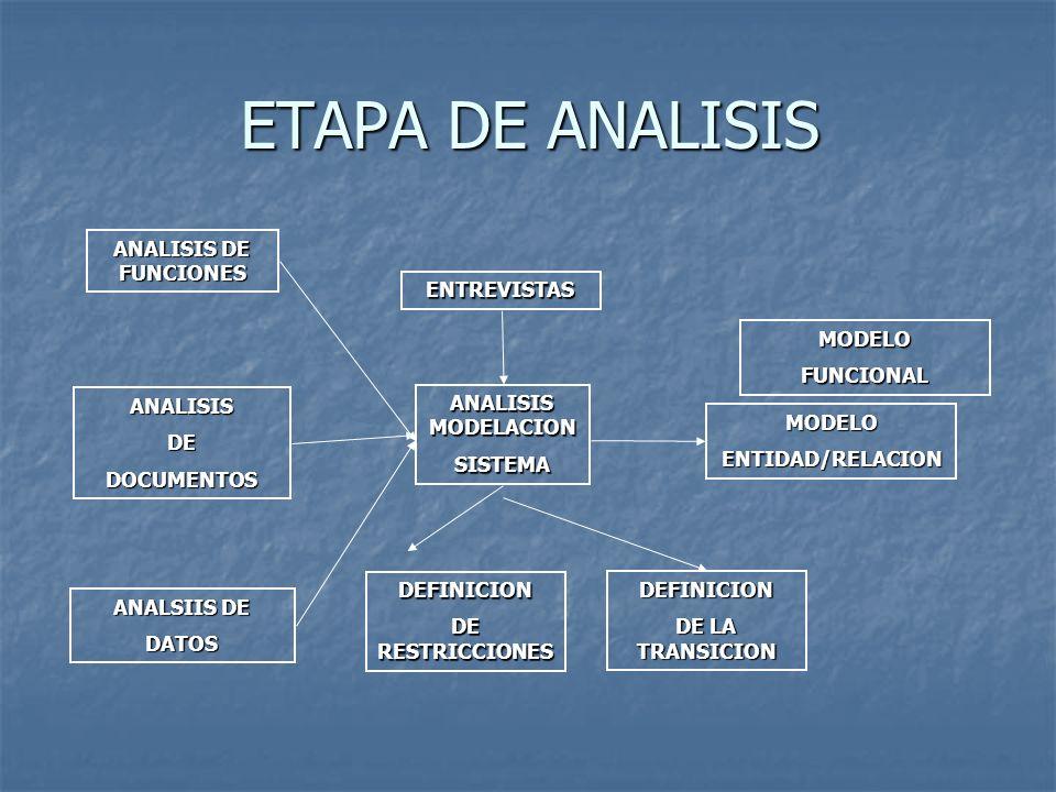 ETAPA DE ANALISIS ANALISIS DE FUNCIONES ENTREVISTAS MODELO FUNCIONAL